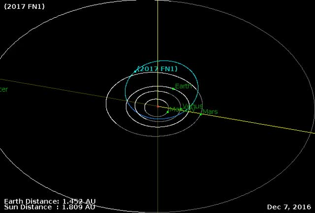 Watch and share Asteroid 2017 FN1 - Flyby March 20, 2017 - Orbit Diagram GIFs by The Watchers on Gfycat