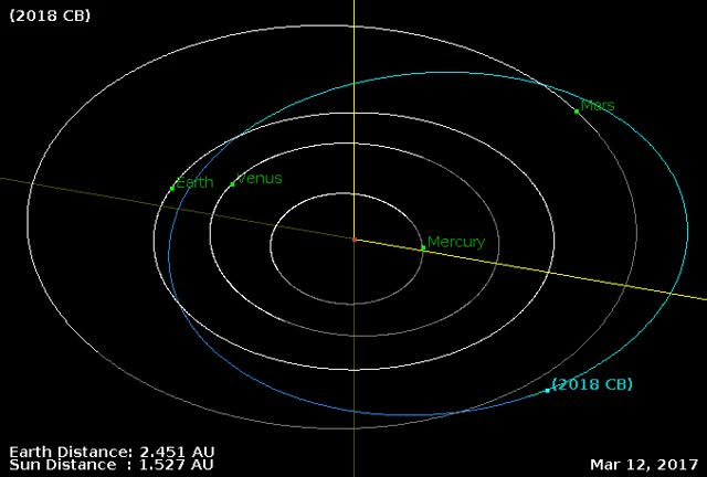 Watch Asteroid 2018 CB - Close approach February 9, 2018 - Orbit diagram GIF by The Watchers (@thewatchers) on Gfycat. Discover more related GIFs on Gfycat