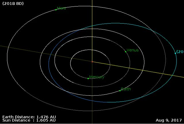 Watch Asteroid 2018 BD - Close approach January 18, 2018 - Orbit diagram GIF by The Watchers (@thewatchers) on Gfycat. Discover more asteroid, earth, flyby GIFs on Gfycat