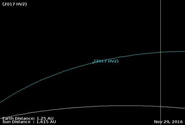 Watch Asteroid 2017 HV2 - Close approach April 23, 2017 - Orbit diagram - Zoom GIF by The Watchers (@thewatchers) on Gfycat. Discover more related GIFs on Gfycat