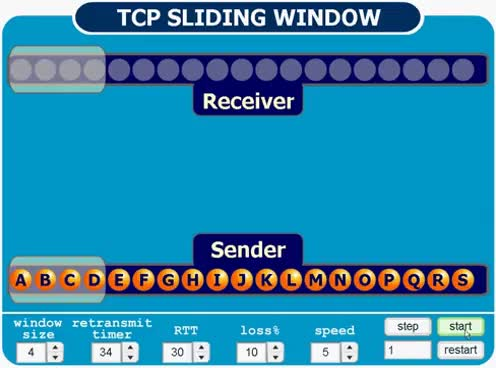 Watch and share TCP Sliding Window With Error Animation GIFs on Gfycat