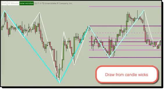 Fun With Think Script Basic Market Structure And Automatic Fibonacci Levels