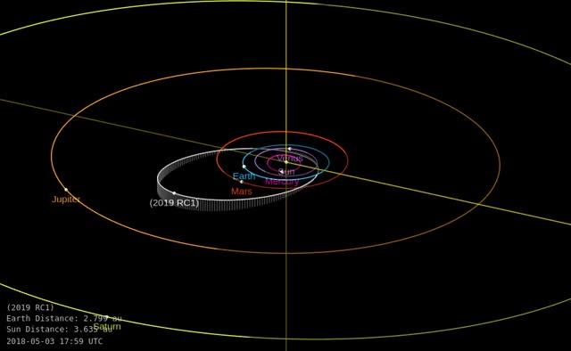 Watch and share Asteroid 2019 RC1 - Close Approach September 7, 2019 - Orbit Diagram GIFs by The Watchers on Gfycat