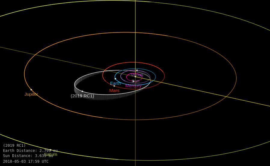 ▷ Asteroid 2018 DQ - Orbit diagram 2 GIF by thewatchers