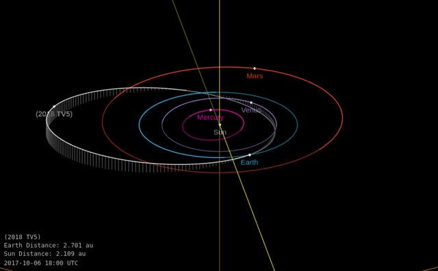 Watch and share Asteroid 2018 TV5 - Close Approach October 7, 2018 - Orbit Diagram GIFs by The Watchers on Gfycat