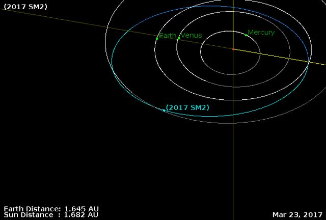 Watch and share Asteroid 2017 SM2 - Orbit Diagram - September 20, 2017 GIFs by The Watchers on Gfycat
