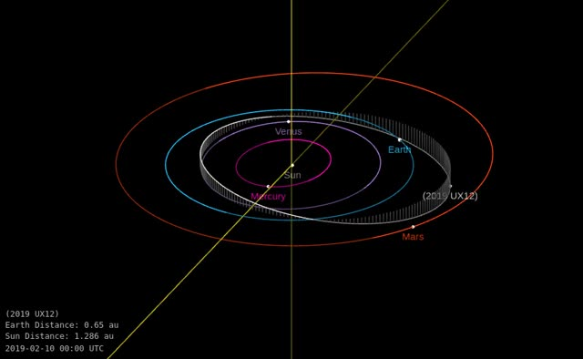 Watch and share Asteroid 2019 UX12 - Close Approach October 26, 2019 - Orbit Diagram GIFs by The Watchers on Gfycat