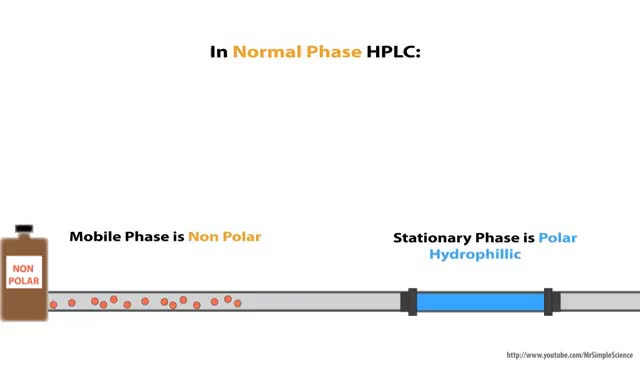 Watch and share HPLC  - Normal Phase Vs Reverse Phase HPLC - Animated GIFs on Gfycat