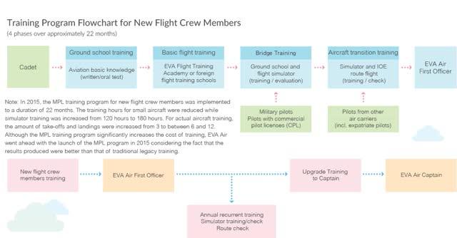 Watch and share Flight Crew Training animated stickers on Gfycat