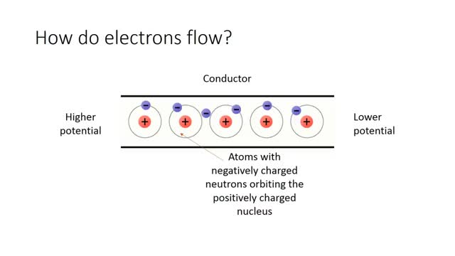 Watch and share What Is Electric Current? GIFs on Gfycat
