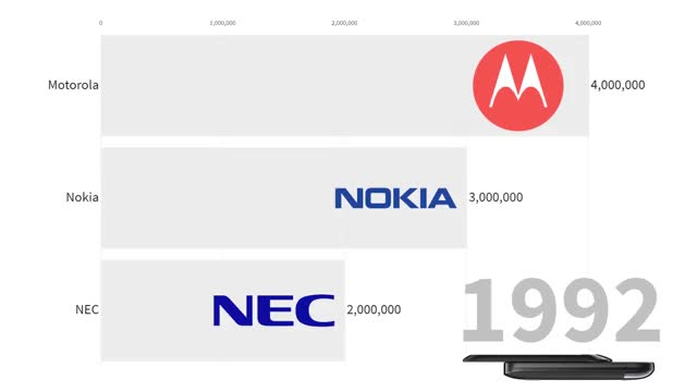 Watch and share Best-Selling Mobile Phone Makers 1992 - 2018 [OC] GIFs on Gfycat