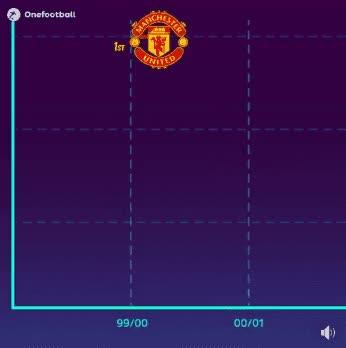 Watch and share José Mourinho GIFs and Wayne Rooney GIFs on Gfycat