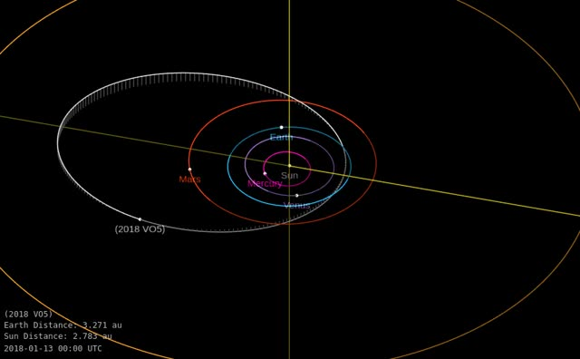 Watch and share Asteroid 2018 VO5 - Close Approach November 5, 2018 - Orbit Diagram GIFs by The Watchers on Gfycat