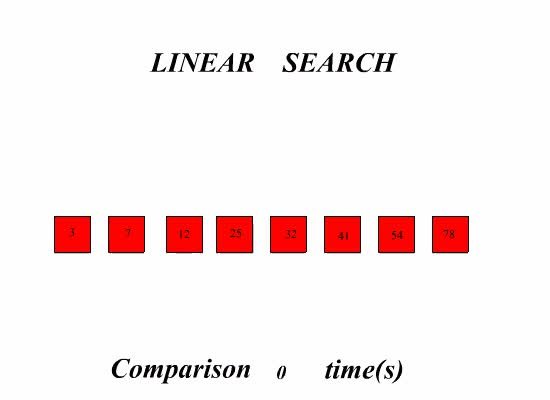 Watch and share Linear Search GIFs on Gfycat