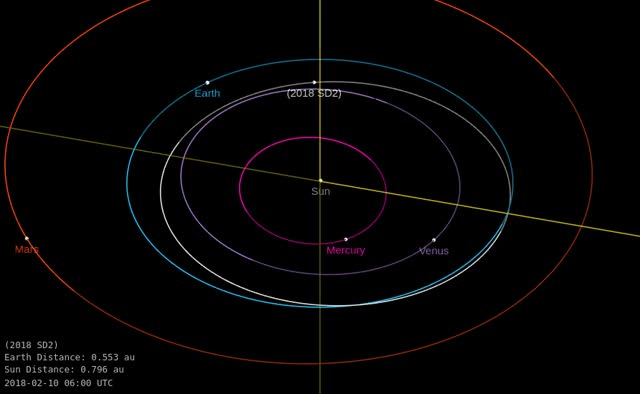 Watch Asteroid 2018 SD2 - Close approach September 25 - Orbit diagram GIF by The Watchers (@thewatchers) on Gfycat. Discover more related GIFs on Gfycat