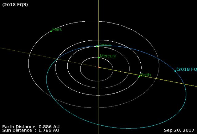 Watch and share Asteroid 2018 FQ3 - March 19 Flyby - Orbit Diagram GIFs by The Watchers on Gfycat