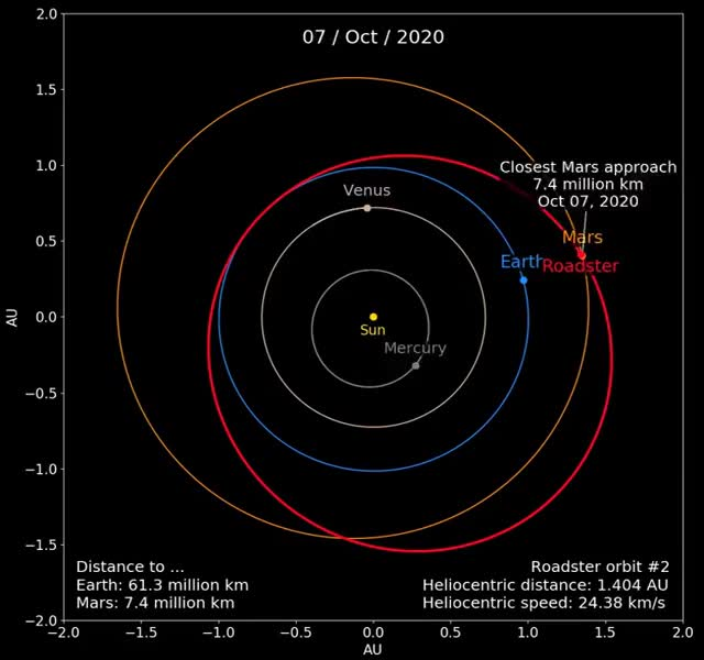 Watch Orbit of SpaceX's Tesla Roadster around the Sun GIF on Gfycat. Discover more heliocentric, interplanetary, orbit, roadster, spacex, tesla GIFs on Gfycat
