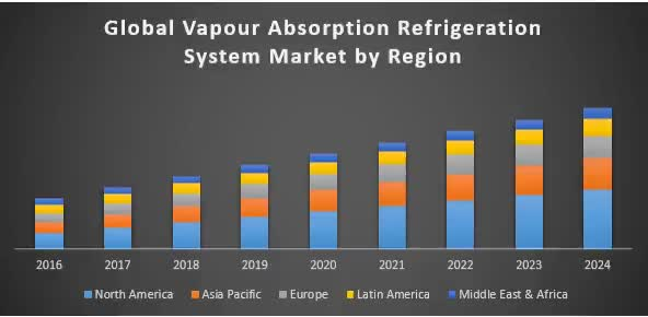 Watch and share Global-Vapour-Absorption-Refrigeration-System-Market-1 GIFs on Gfycat