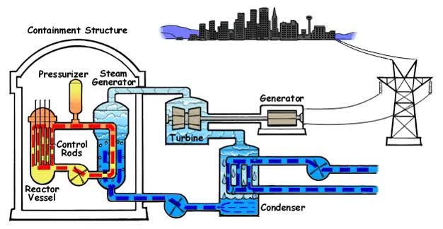 Watch nuclear power plant operation GIF on Gfycat. Discover more related GIFs on Gfycat