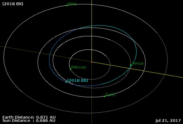 Watch Asteroid 2018 BX - Close approach January 20, 2018 - Orbit diagram GIF by The Watchers (@thewatchers) on Gfycat. Discover more asteroid, earth, flyby GIFs on Gfycat