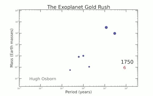 Watch and share Exoplanet Detection GIFs and Astronomy GIFs on Gfycat