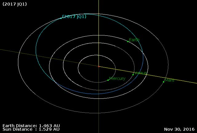 Watch and share Asteroid 2017 JQ1 - Close Flyby - May 2, 2017 - Orbital Diagram GIFs by The Watchers on Gfycat