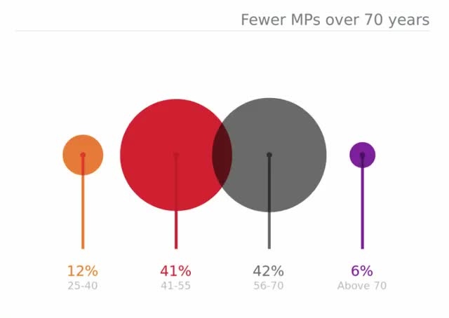Watch India Election age of MPs GIF by Mayank Mohanti (@inthatloop) on Gfycat. Discover more india election, lok sabha, modi GIFs on Gfycat