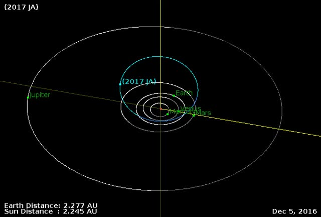 Watch Asteroid 2017 JA - Close approach May 2, 2017 - Orbit diagram GIF by The Watchers (@thewatchers) on Gfycat. Discover more related GIFs on Gfycat