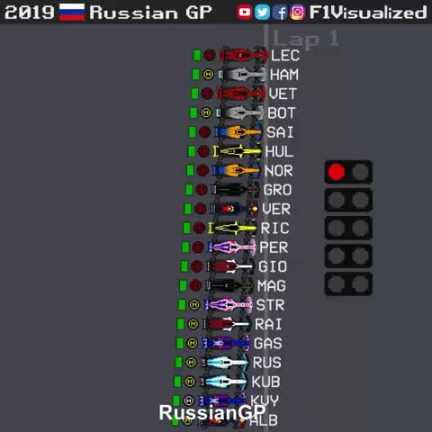Watch and share F1 Visualized GIFs on Gfycat