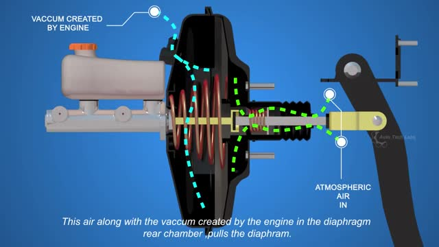 Watch How Disc Brakes Works - Part 2 GIF on Gfycat. Discover more car brake, disc brake, disc brake (invention) GIFs on Gfycat
