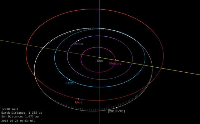 Watch Asteroid 2018 VX1 - Close approach November 10, 2018 - Orbit diagram 1 GIF by The Watchers (@thewatchers) on Gfycat. Discover more related GIFs on Gfycat