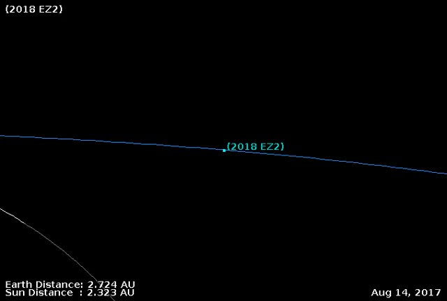 Watch and share Asteroid 2018 EZ2 - Close Approach March 14, 2018 - Orbit Diagram 2 GIFs by The Watchers on Gfycat