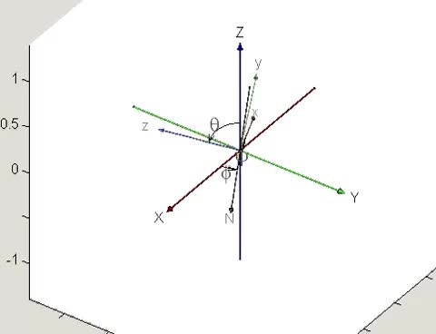 Watch and share Euler Angles Visualization In Matlab GIFs on Gfycat