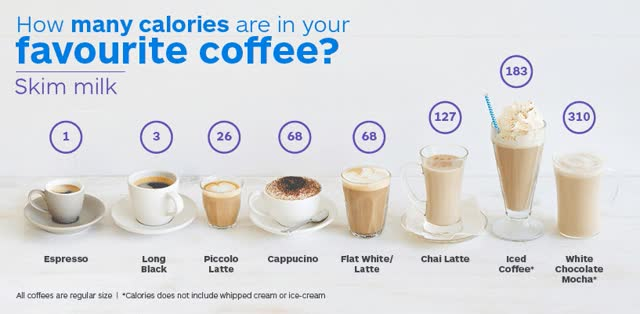 Watch and share Coffee Break Infographic GIFs on Gfycat