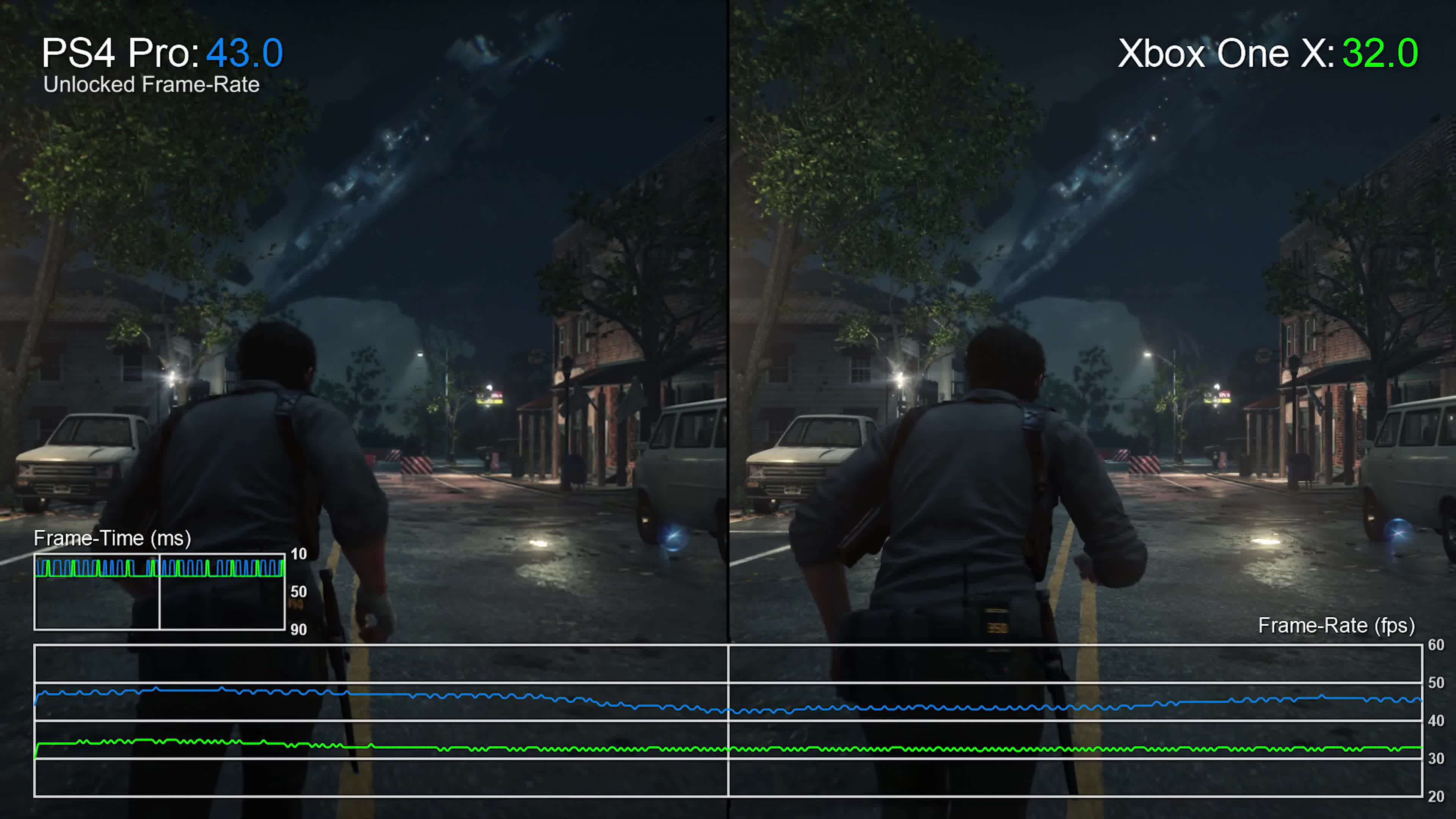 4K] The Evil Within 2: Xbox One X vs PS4 Pro Graphics Comparison + ...