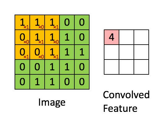 Watch Visualizing parts of Convolutional Neural Networks using Keras and Cats GIF on Gfycat. Discover more related GIFs on Gfycat